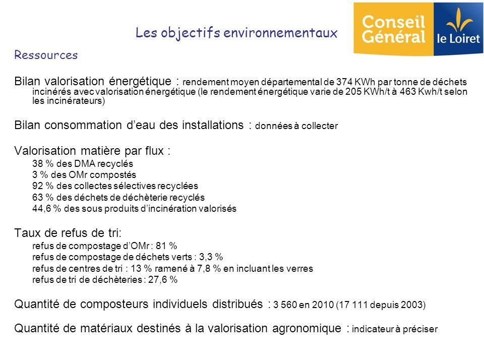 Ressources Bilan valorisation énergétique : rendement moyen départemental de 374 KWh par tonne de déchets incinérés avec valorisation énergétique (le