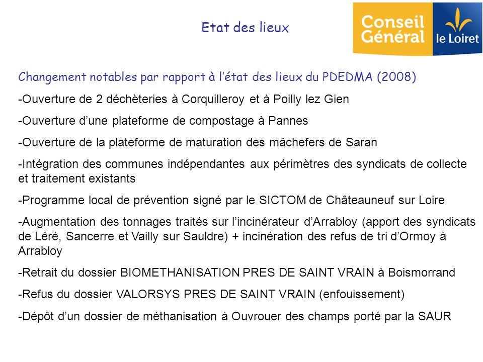 Etat des lieux Changement notables par rapport à létat des lieux du PDEDMA (2008) -Ouverture de 2 déchèteries à Corquilleroy et à Poilly lez Gien -Ouv