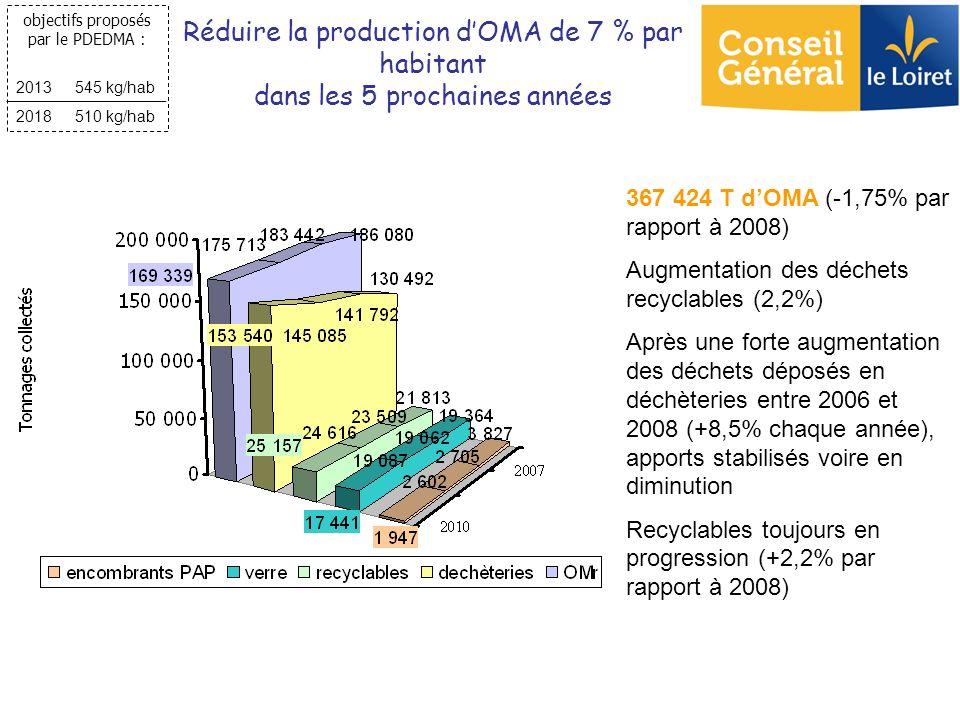 367 424 T dOMA (-1,75% par rapport à 2008) Augmentation des déchets recyclables (2,2%) Après une forte augmentation des déchets déposés en déchèteries