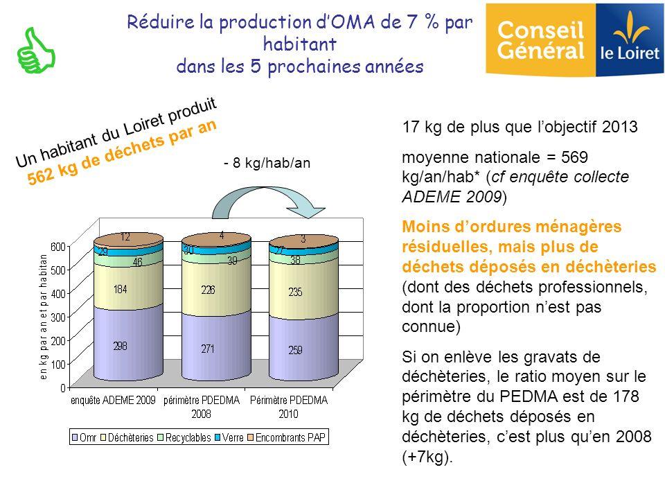 17 kg de plus que lobjectif 2013 moyenne nationale = 569 kg/an/hab* (cf enquête collecte ADEME 2009) Moins dordures ménagères résiduelles, mais plus d