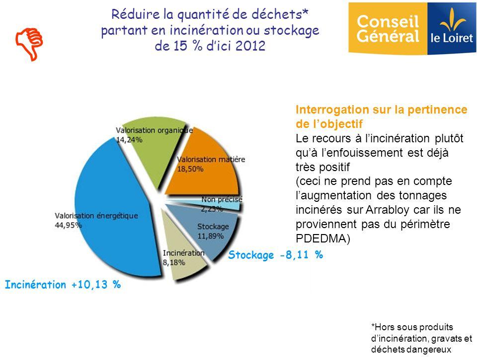 Réduire la quantité de déchets* partant en incinération ou stockage de 15 % dici 2012 Stockage -8,11 % *Hors sous produits dincinération, gravats et d