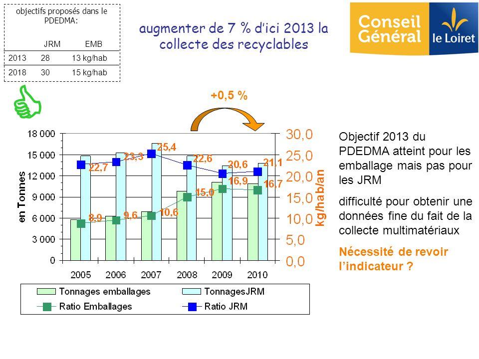 augmenter de 7 % dici 2013 la collecte des recyclables objectifs proposés dans le PDEDMA: JRMEMB 20132813 kg/hab 20183015 kg/hab Objectif 2013 du PDED