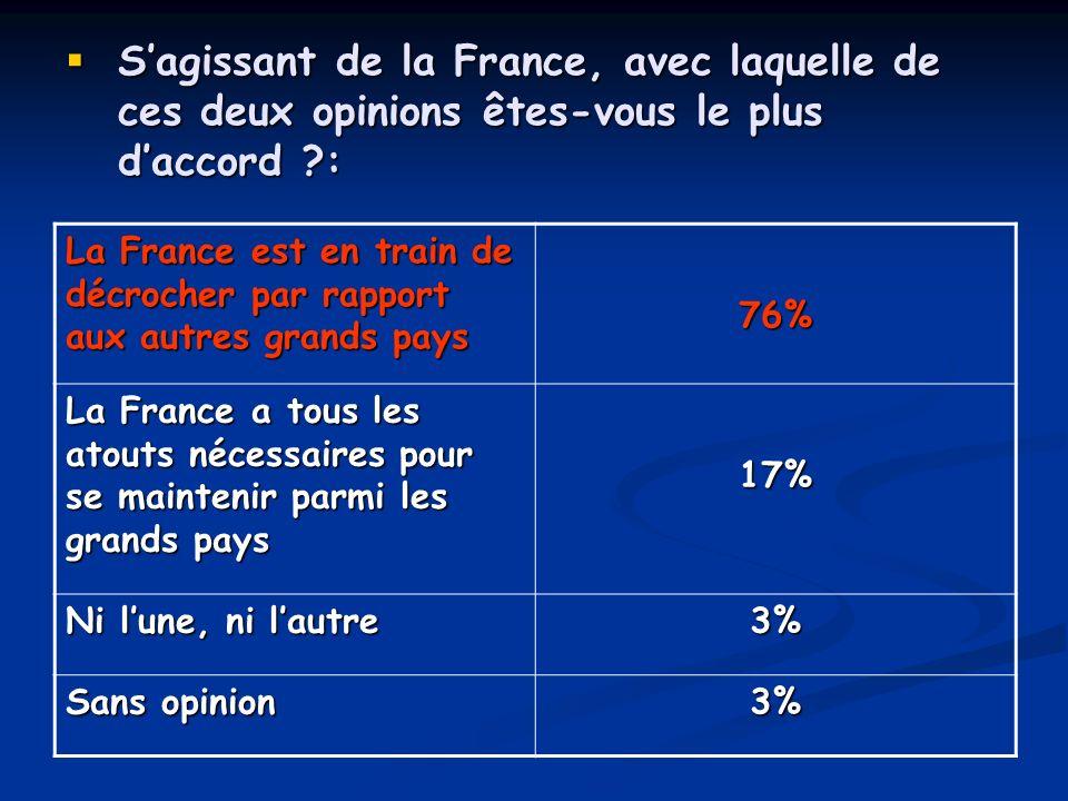 Sagissant de la France, avec laquelle de ces deux opinions êtes-vous le plus daccord ?: Sagissant de la France, avec laquelle de ces deux opinions ête