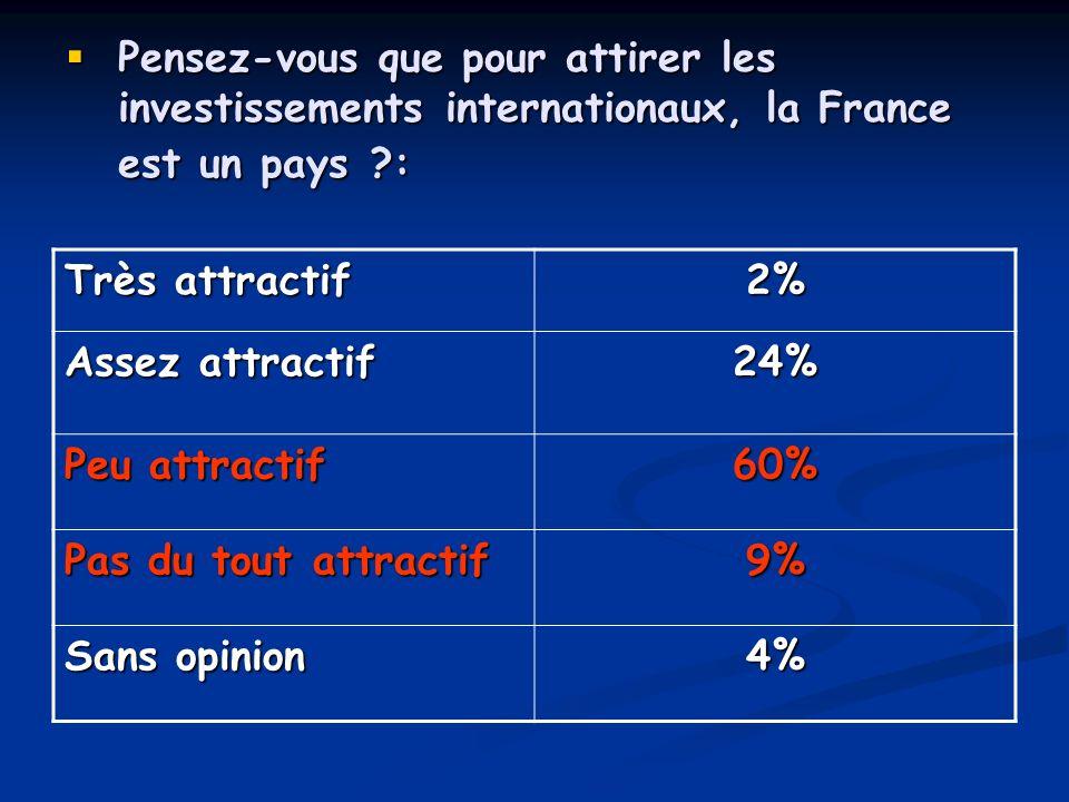 Pensez-vous que pour attirer les investissements internationaux, la France est un pays ?: Pensez-vous que pour attirer les investissements internation