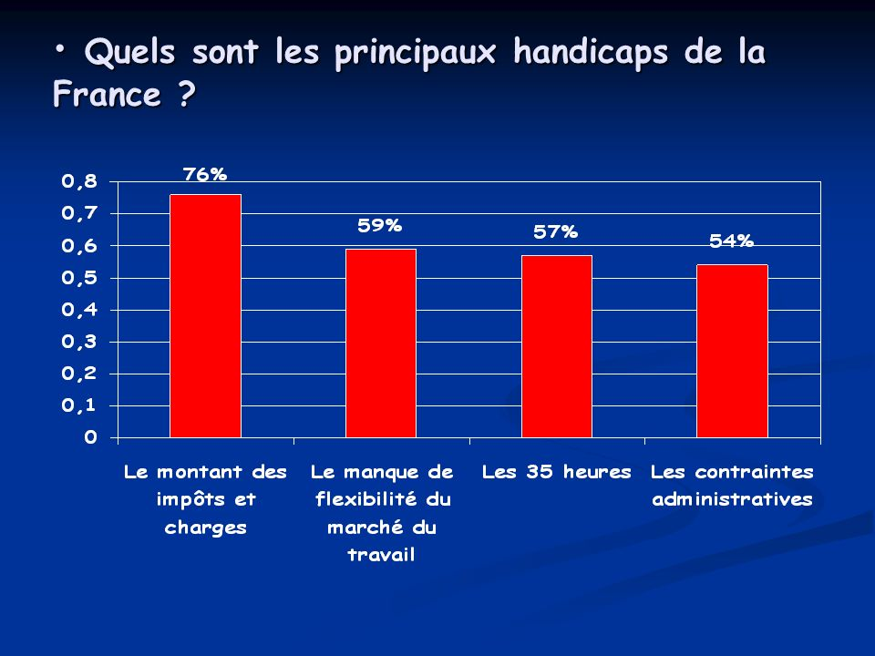 Quels sont les principaux handicaps de la France ? Quels sont les principaux handicaps de la France ?