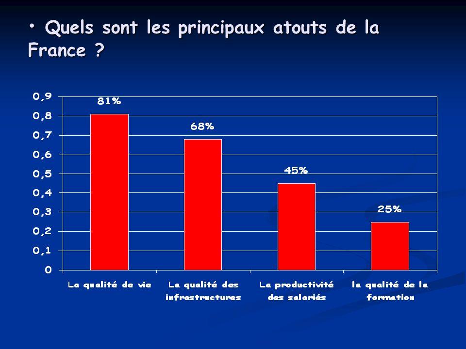 Quels sont les principaux atouts de la France ? Quels sont les principaux atouts de la France ?