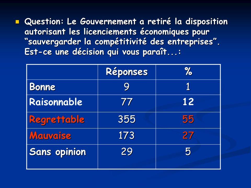 Question: Le Gouvernement a retiré la disposition autorisant les licenciements économiques pour sauvergarder la compétitivité des entreprises. Est-ce