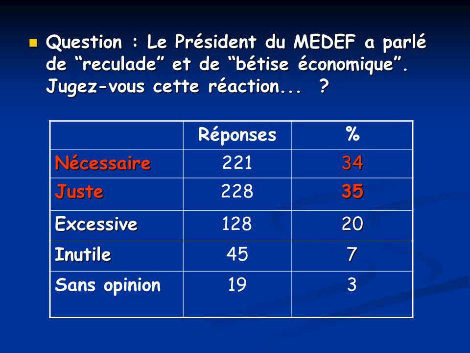 Question : Le Président du MEDEF a parlé de reculade et de bétise économique. Jugez-vous cette réaction... ? Question : Le Président du MEDEF a parlé