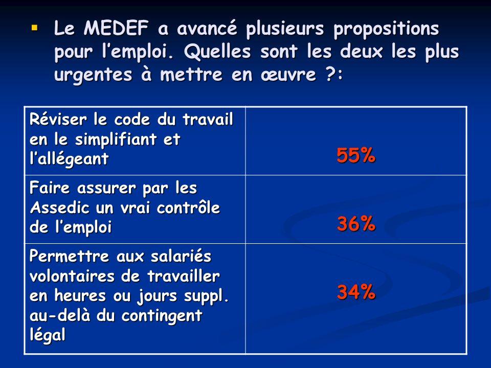 Le MEDEF a avancé plusieurs propositions pour lemploi. Quelles sont les deux les plus urgentes à mettre en œuvre ?: Le MEDEF a avancé plusieurs propos