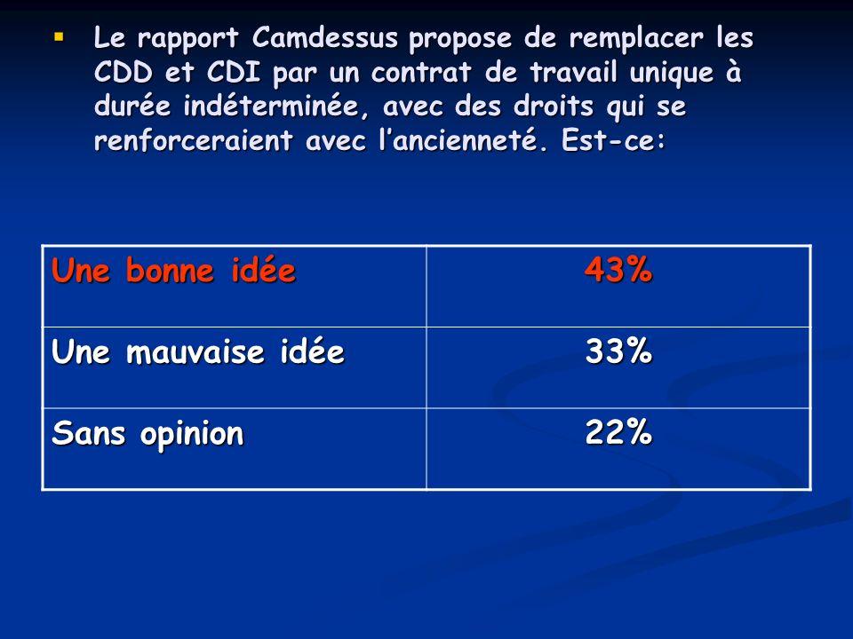 Le rapport Camdessus propose de remplacer les CDD et CDI par un contrat de travail unique à durée indéterminée, avec des droits qui se renforceraient