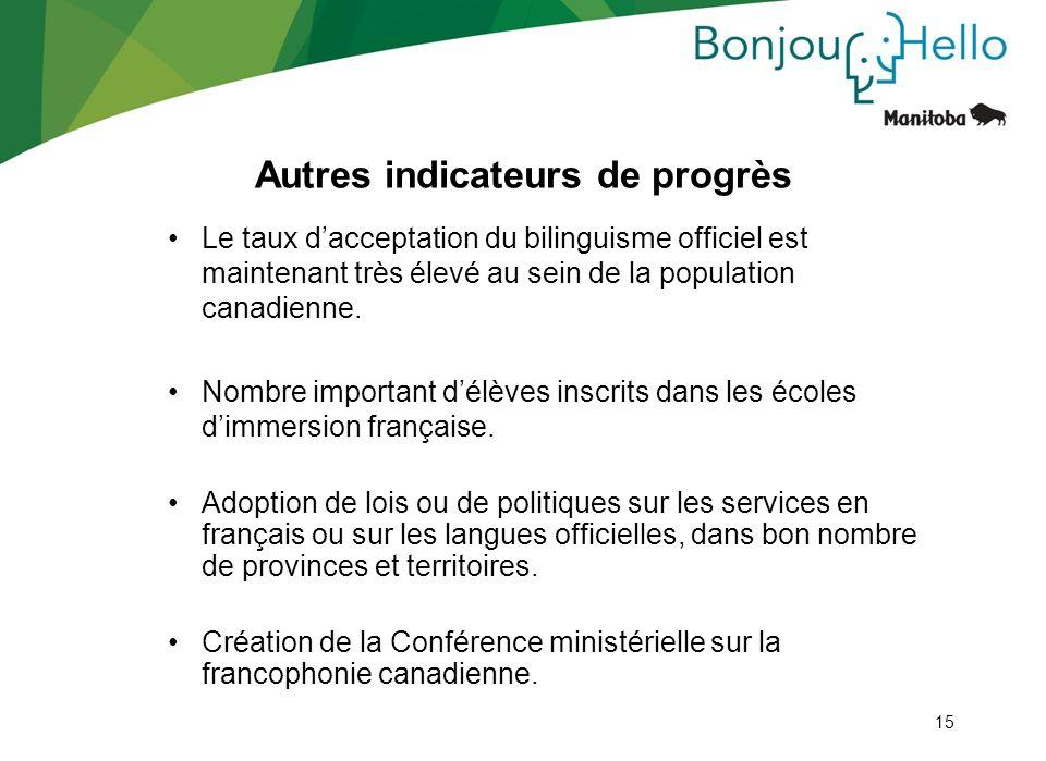 15 Autres indicateurs de progrès Le taux dacceptation du bilinguisme officiel est maintenant très élevé au sein de la population canadienne. Nombre im