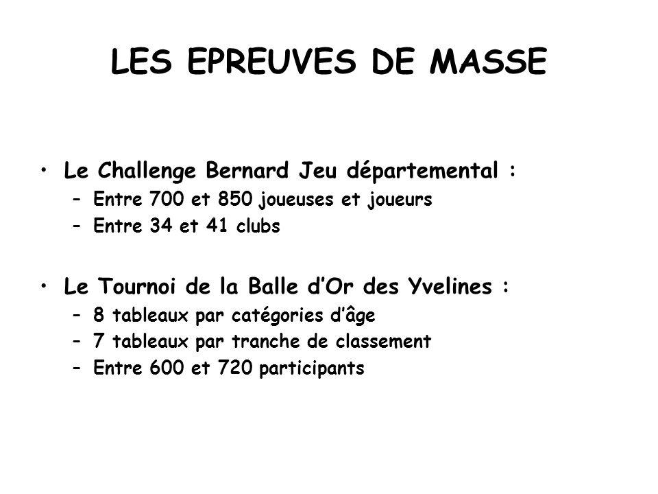 LES EPREUVES DE MASSE Le Challenge Bernard Jeu départemental : –Entre 700 et 850 joueuses et joueurs –Entre 34 et 41 clubs Le Tournoi de la Balle dOr
