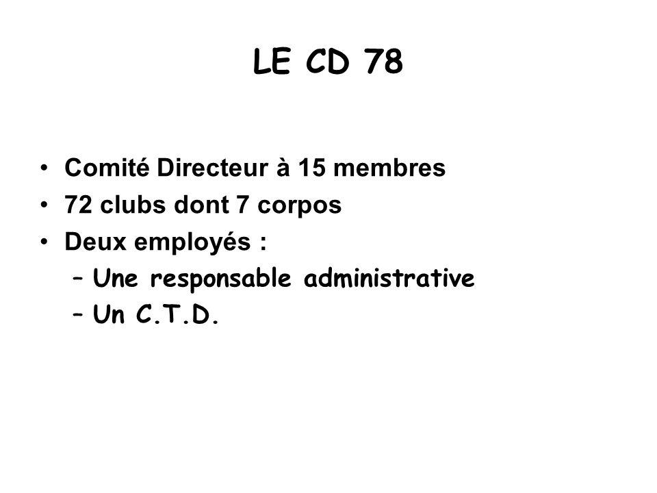 LE CD 78 Comité Directeur à 15 membres 72 clubs dont 7 corpos Deux employés : –Une responsable administrative –Un C.T.D.