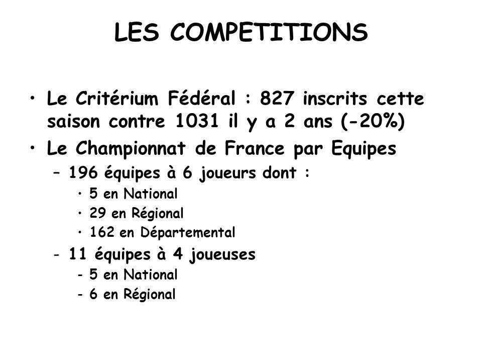 LES COMPETITIONS Le Critérium Fédéral : 827 inscrits cette saison contre 1031 il y a 2 ans (-20%) Le Championnat de France par Equipes –196 équipes à