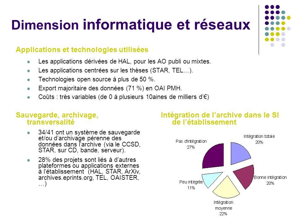 Dimension informatique et réseaux Applications et technologies utilisées Les applications dérivées de HAL, pour les AO publi ou mixtes. Les applicatio