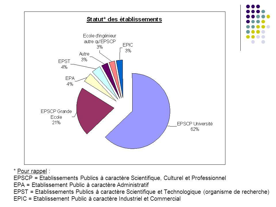 * Pour rappel : EPSCP = Etablissements Publics à caractère Scientifique, Culturel et Professionnel EPA = Etablissement Public à caractère Administrati