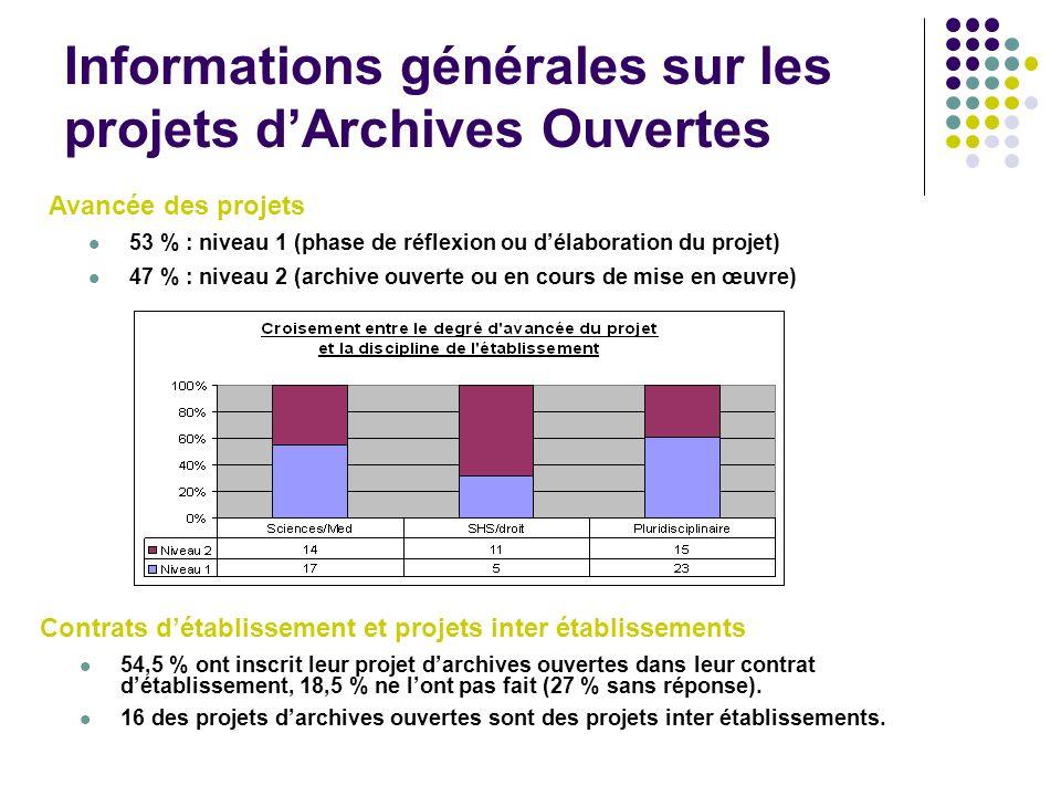 Informations générales sur les projets dArchives Ouvertes Contrats détablissement et projets inter établissements 54,5 % ont inscrit leur projet darch