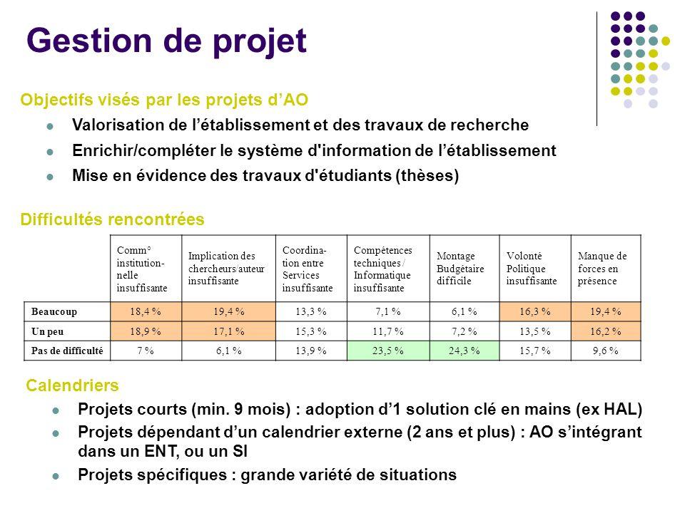 Gestion de projet Objectifs visés par les projets dAO Valorisation de létablissement et des travaux de recherche Enrichir/compléter le système d'infor