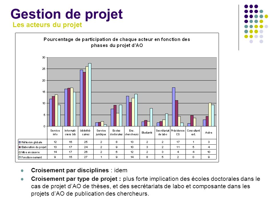 Gestion de projet Les acteurs du projet Croisement par disciplines : idem Croisement par type de projet : plus forte implication des écoles doctorales