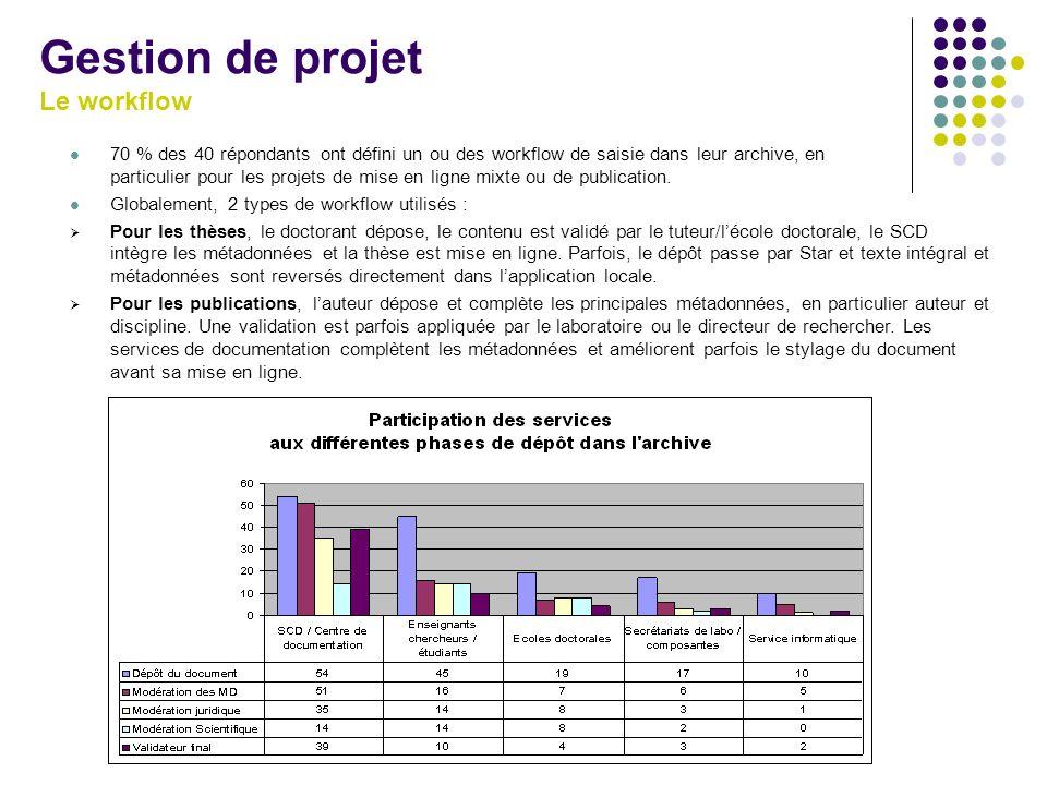 Gestion de projet Le workflow 70 % des 40 répondants ont défini un ou des workflow de saisie dans leur archive, en particulier pour les projets de mis