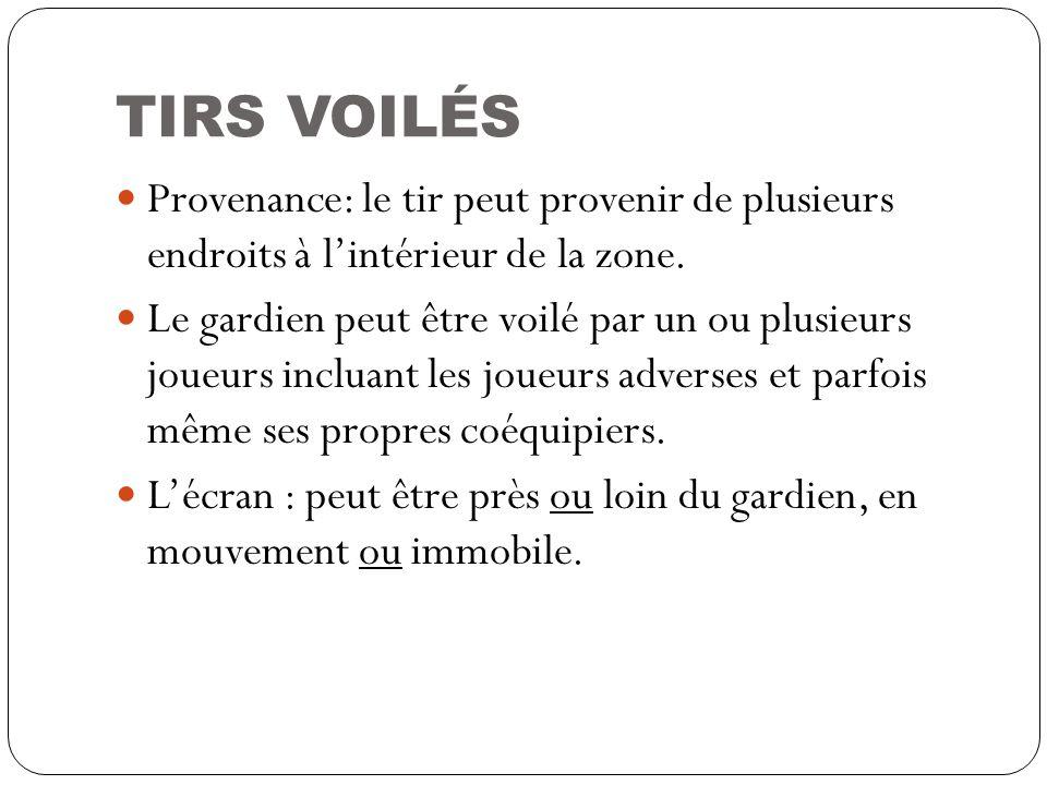 TIRS VOILÉS Provenance: le tir peut provenir de plusieurs endroits à lintérieur de la zone. Le gardien peut être voilé par un ou plusieurs joueurs inc