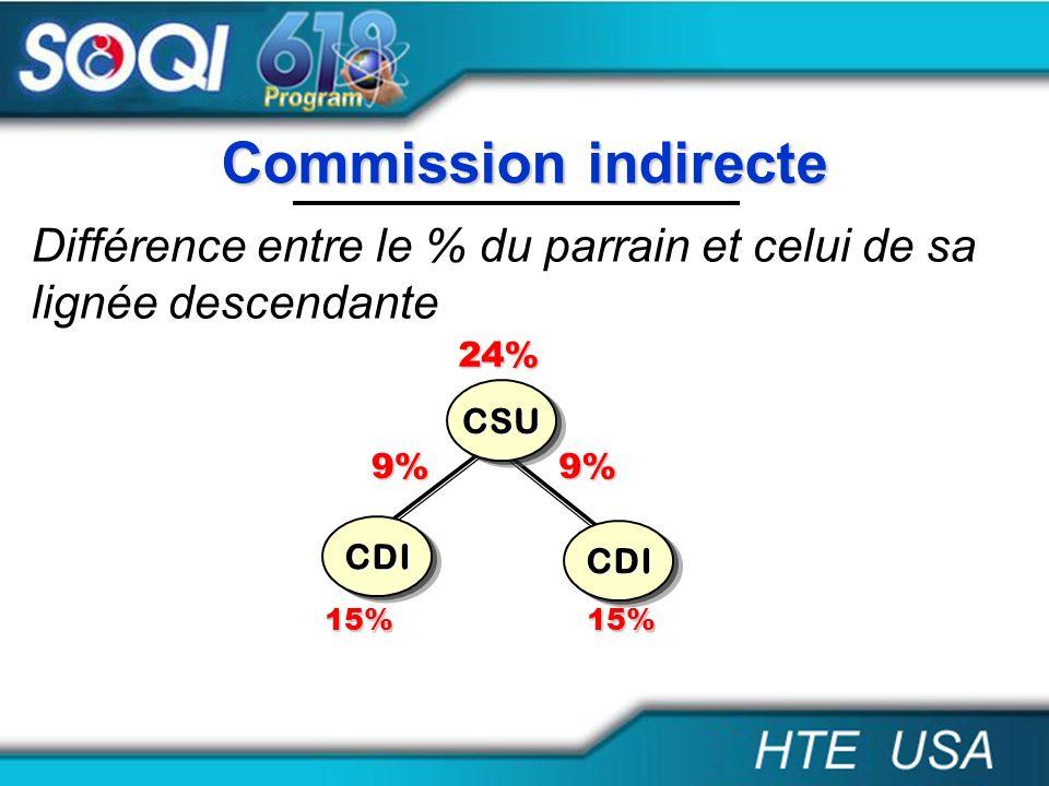 Différence entre le % du parrain et celui de sa lignée descendante Commission indirecte CDI CSU CDI 9%9% 24% 15%15%