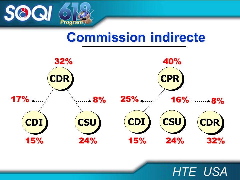 32% 15% 8% 17% 24% 40% 15%24% 8% 25% 32% 16% CDRCDR CDICDICSUCSU CDICDI CDRCDR CPRCPR CSUCSU