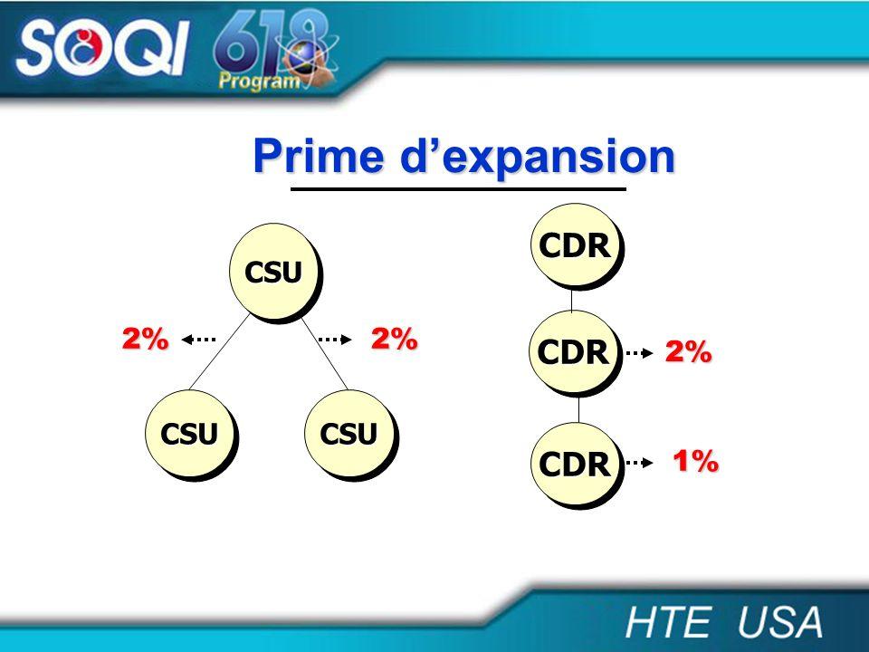 CDRCDR CDRCDR CDRCDR 2% 1% CSUCSU CSUCSUCSUCSU 2%2% Prime dexpansion