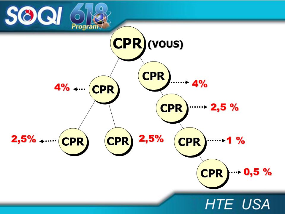 4% 4% 1 % 2,5% CPRCPR CPRCPR 2,5% 2,5 % (VOUS) CPRCPR 0,5 % CPRCPR CPRCPR CPRCPR CPRCPR CPRCPR
