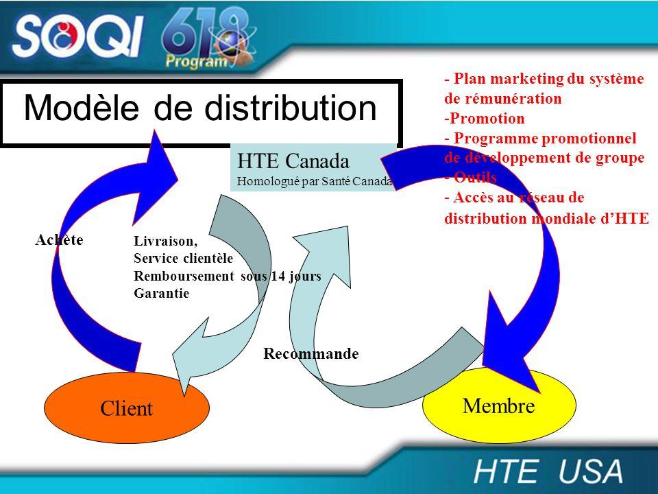 Modèle de distribution Client Membre HTE Canada Homologué par Santé Canada Livraison, Service clientèle Remboursement sous 14 jours Garantie Recommand