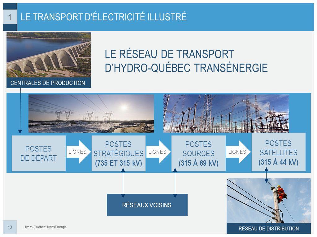 LE RÉSEAU DE TRANSPORT DHYDRO-QUÉBEC TRANSÉNERGIE POSTES DE DÉPART POSTES STRATÉGIQUES (735 ET 315 kV) POSTES SOURCES (315 À 69 kV) POSTES SATELLITES
