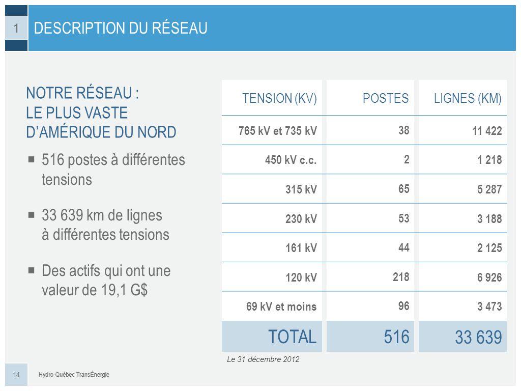 NOTRE RÉSEAU : LE PLUS VASTE DAMÉRIQUE DU NORD DESCRIPTION DU RÉSEAU Le 31 décembre 2012 TENSION (KV)POSTESLIGNES (KM) 765 kV et 735 kV3811 422 450 kV