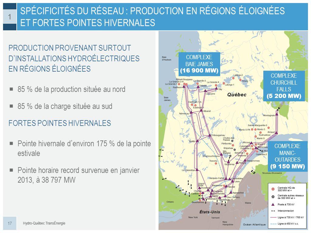 PRODUCTION PROVENANT SURTOUT DINSTALLATIONS HYDROÉLECTRIQUES EN RÉGIONS ÉLOIGNÉES 85 % de la production située au nord 85 % de la charge située au sud