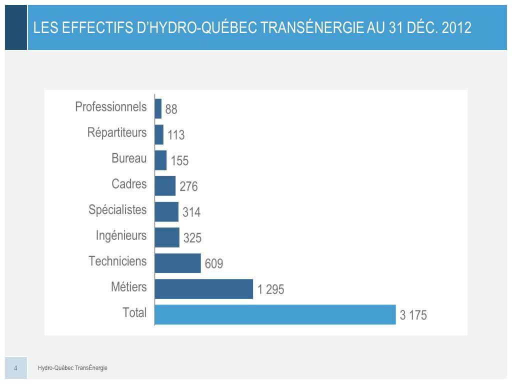 LE RÔLE ET LA MISSION D HYDRO-QUÉBEC TRANSÉNERGIE Exploiter le plus vaste réseau de transport d électricité d Amérique du Nord.