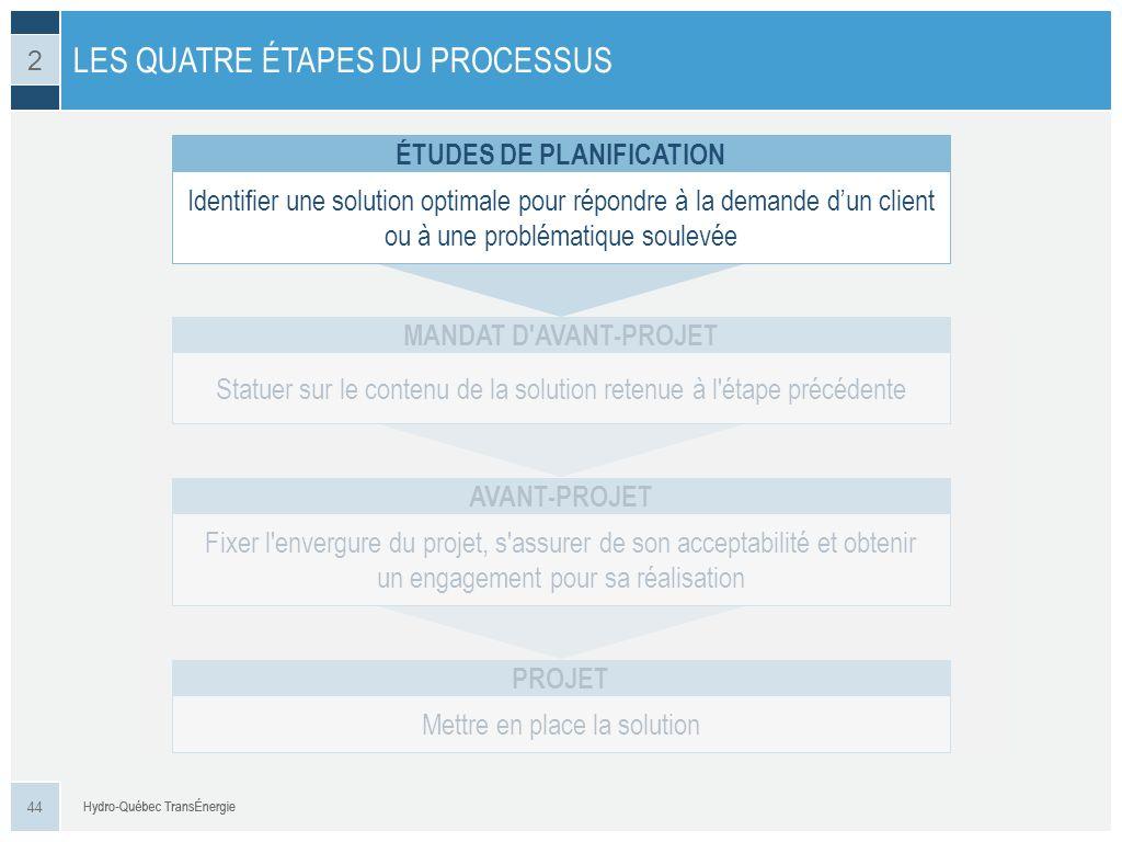 LES QUATRE ÉTAPES DU PROCESSUS 44 2 Identifier une solution optimale pour répondre à la demande dun client ou à une problématique soulevée ÉTUDES DE P