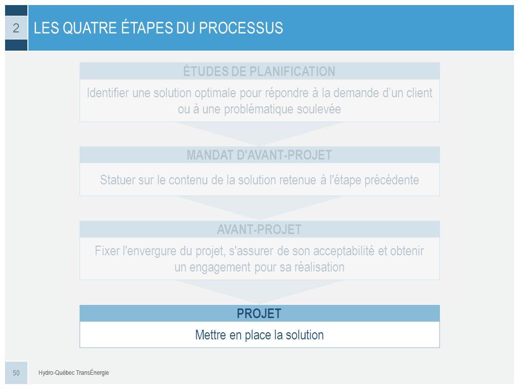 LES QUATRE ÉTAPES DU PROCESSUS 50 2 Identifier une solution optimale pour répondre à la demande dun client ou à une problématique soulevée ÉTUDES DE P
