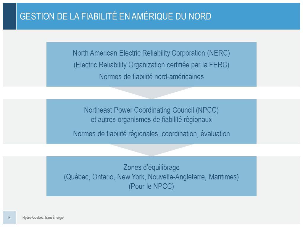 PRODUCTION PROVENANT SURTOUT DINSTALLATIONS HYDROÉLECTRIQUES EN RÉGIONS ÉLOIGNÉES 85 % de la production située au nord 85 % de la charge située au sud FORTES POINTES HIVERNALES Pointe hivernale denviron 175 % de la pointe estivale Pointe horaire record survenue en janvier 2013, à 38 797 MW SPÉCIFICITÉS DU RÉSEAU : PRODUCTION EN RÉGIONS ÉLOIGNÉES ET FORTES POINTES HIVERNALES COMPLEXE MANIC- OUTARDES (9 150 MW) COMPLEXE CHURCHILL FALLS (5 200 MW) COMPLEXE BAIE JAMES (16 900 MW) 17 1