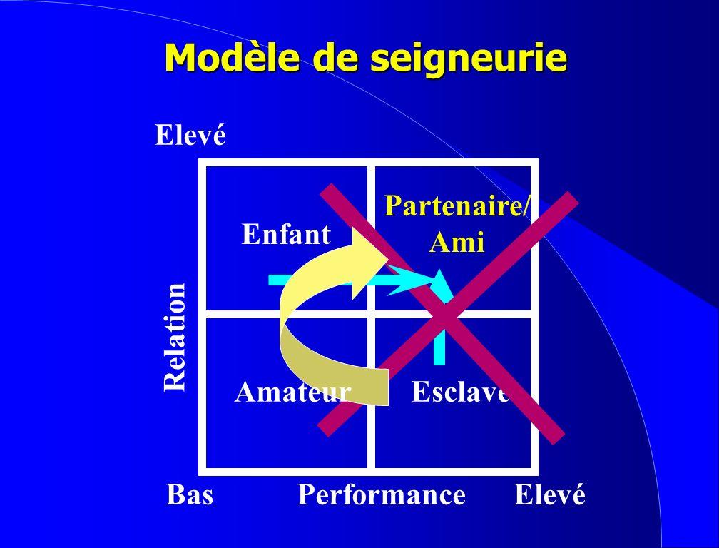 Modèle de seigneurie Bas Elevé Performance Relation Esclave Enfant Partenaire/ Ami Amateur