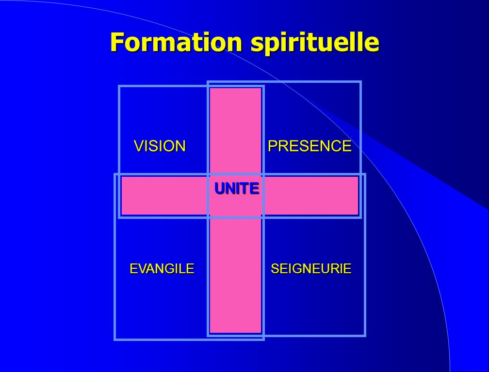 Trans- former Pousser Convaincre Attirer Croissance spirituelle Rendre capable