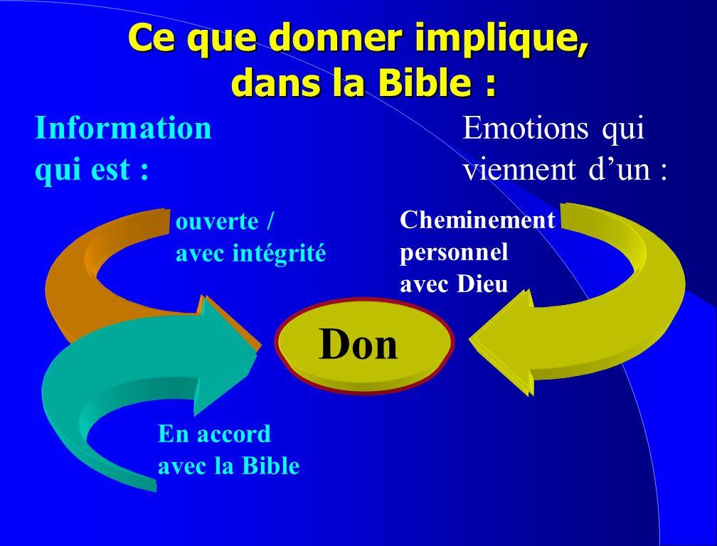 Don Ouverte / avec intégrité En accord avec la Bible Information qui est : Ce que donner implique, dans la Bible :