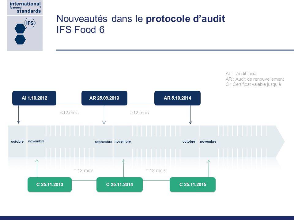 Nouveautés dans le protocole daudit IFS Food 6 AI 1.10.2012 <12 mois>12 mois = 12 mois AR 25.09.2013 AR 5.10.2014 C 25.11.2013 C 25.11.2014 C 25.11.20