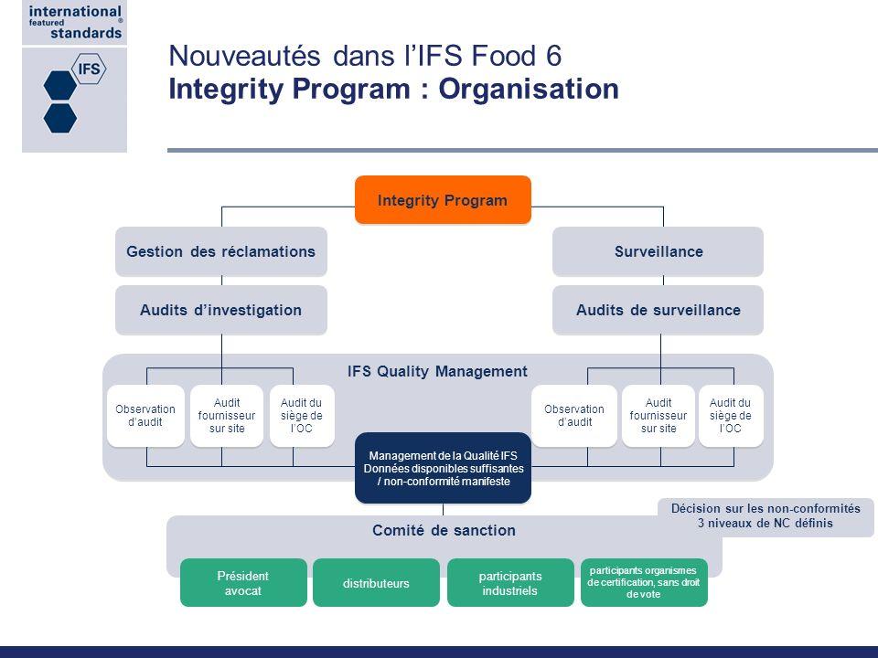 Comité de sanction IFS Quality Management Nouveautés dans lIFS Food 6 Integrity Program : Organisation Gestion des réclamations Surveillance Integrity
