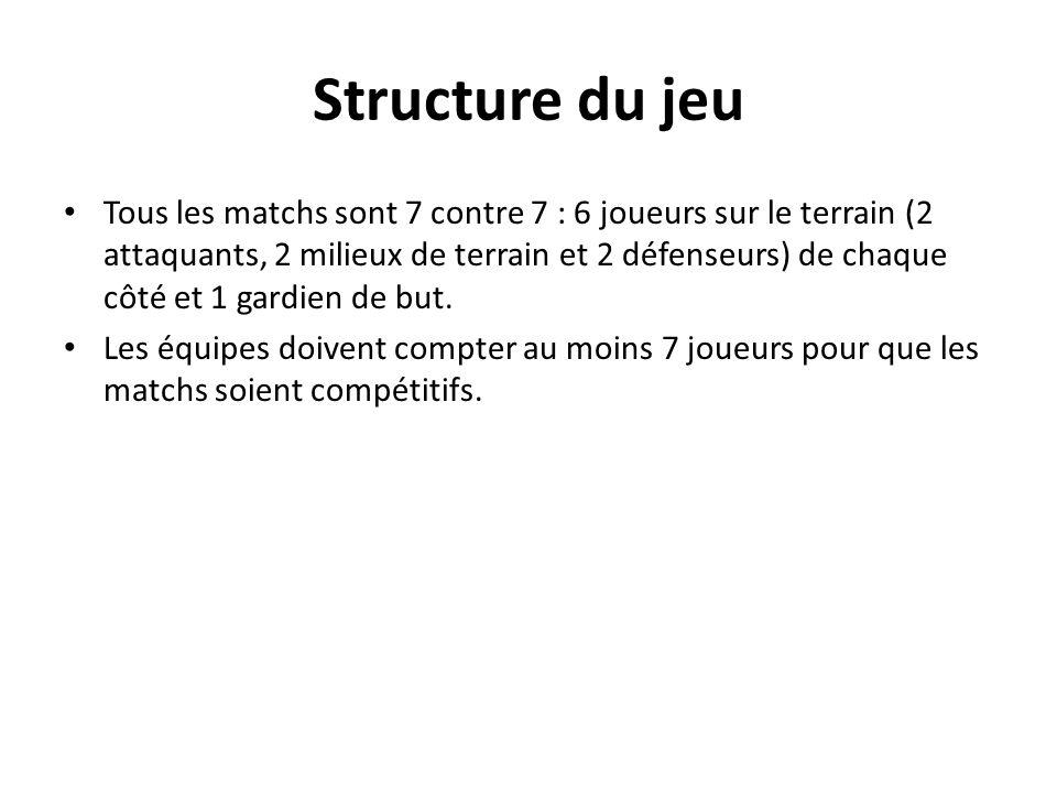 Structure du jeu Tous les matchs sont 7 contre 7 : 6 joueurs sur le terrain (2 attaquants, 2 milieux de terrain et 2 défenseurs) de chaque côté et 1 g