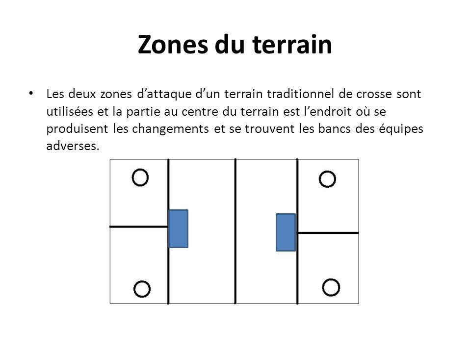 Zones du terrain Les deux zones dattaque dun terrain traditionnel de crosse sont utilisées et la partie au centre du terrain est lendroit où se produi