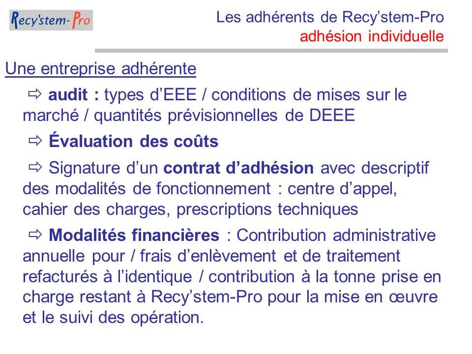 Les adhérents de Recystem-Pro adhésion individuelle Une entreprise adhérente audit : types dEEE / conditions de mises sur le marché / quantités prévis
