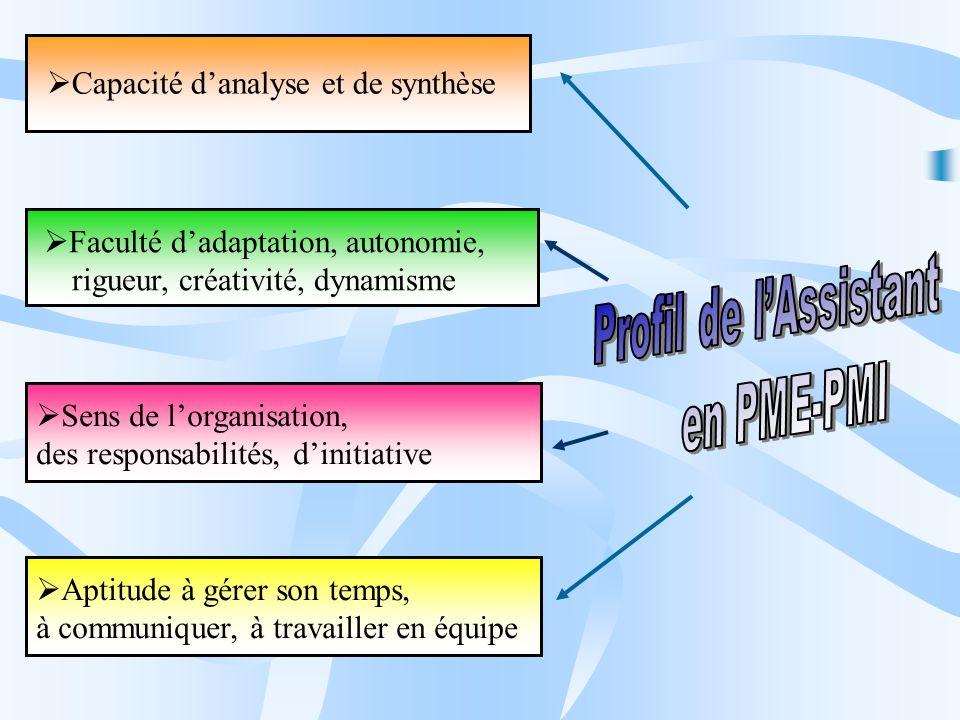 Disciplines Disciplines 1 ère Année2 ème AnnéeFrançais 2 h Économie – Droit Management 6 h LV1 4 h Les horaires principaux