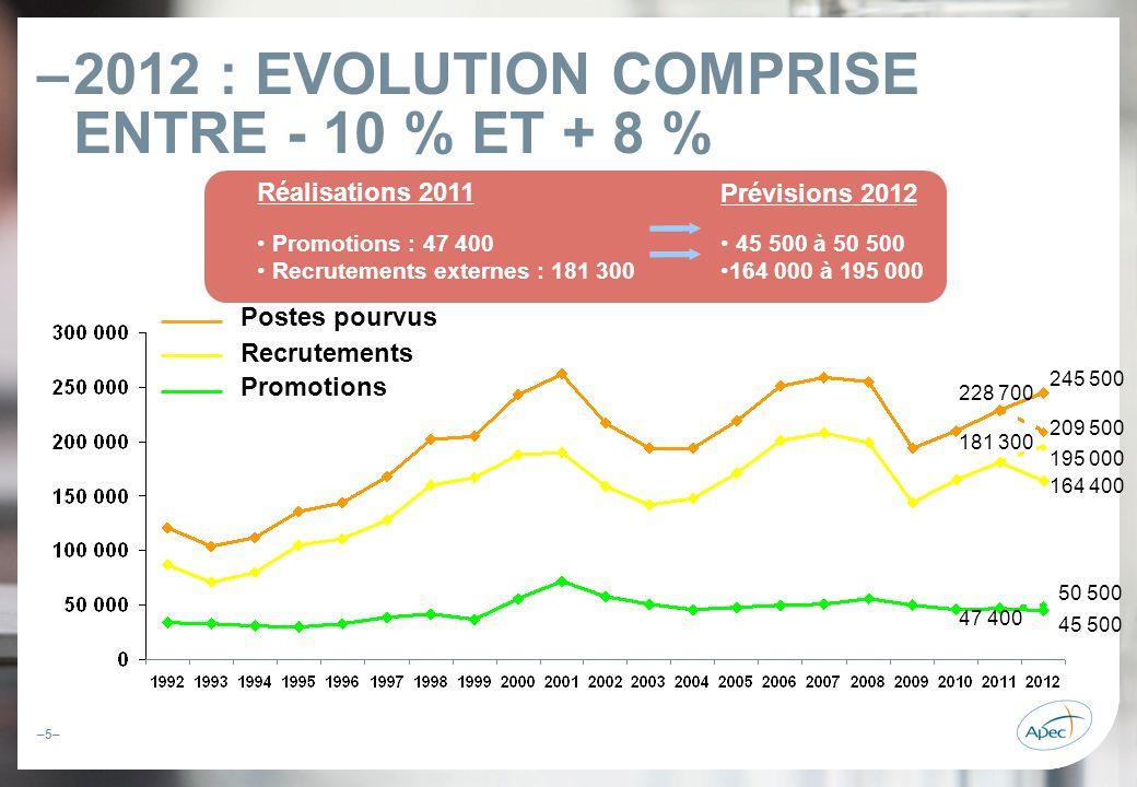 –6– –PROJECTION A 5 ANS : LE MODÈLE ÉCONOMÉTRIQUE DE LAPEC– Le scénario dune croissance économique « tétanisée » : Des hypothèses de prévision de croissance (PIB) et de linvestissement (FBCF) prudentes Une croissance « relative » en 2012-2013, avec un ralentissement, voire une stabilité du nombre de recrutements de cadres Une sortie de crise en 2014, pour retrouver des niveaux plus élevés dau moins 200 000 embauches par an