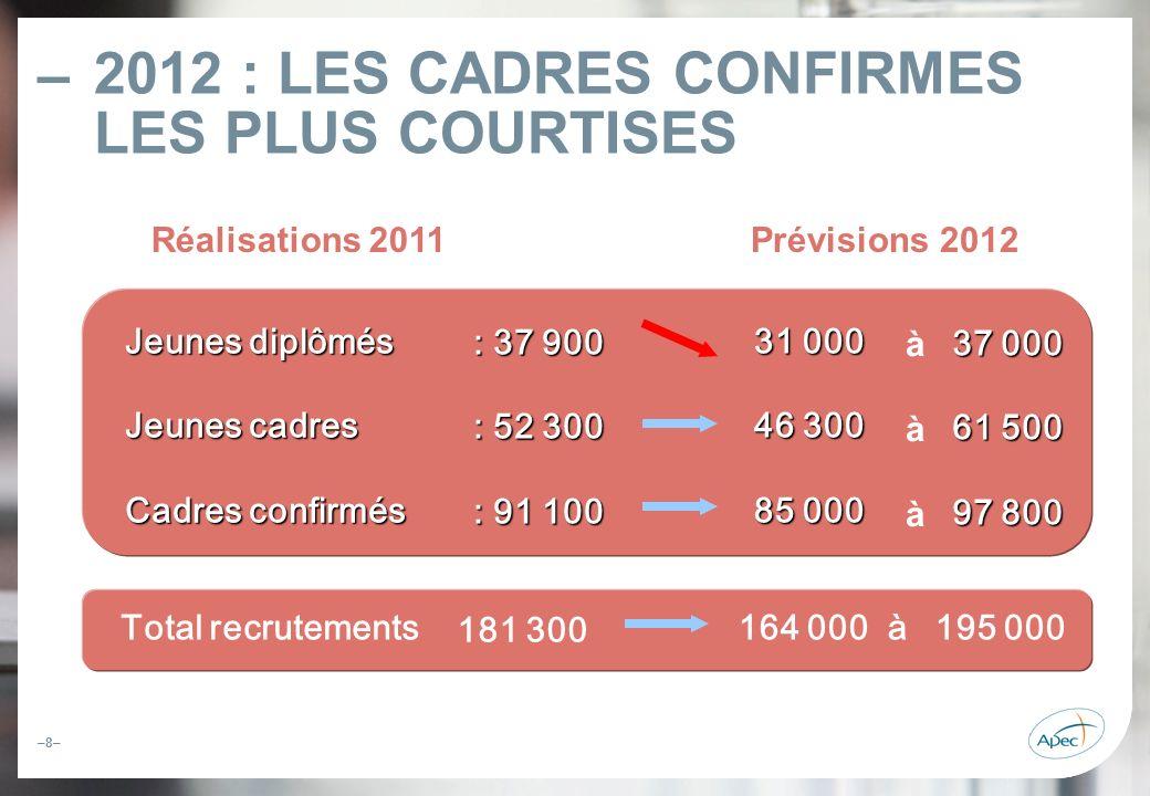 –8– – 2012 : LES CADRES CONFIRMES LES PLUS COURTISES Total recrutements 181 300 Jeunes diplômés Jeunes diplômés Jeunes cadres Jeunes cadres Cadres con