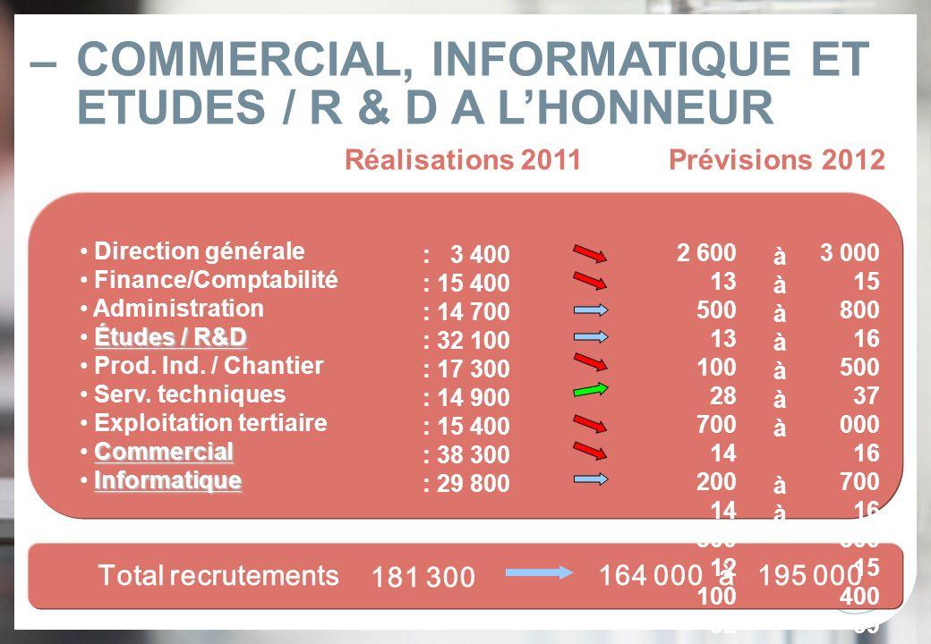–9– – À changer dans menu > Affichage > Pied de page COMMERCIAL, INFORMATIQUE ET ETUDES / R & D A LHONNEUR Total recrutements Réalisations 2011Prévisi