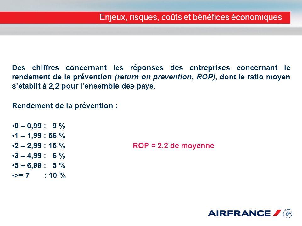 Enjeux, risques, coûts et bénéfices économiques Des chiffres concernant les réponses des entreprises concernant le rendement de la prévention (return